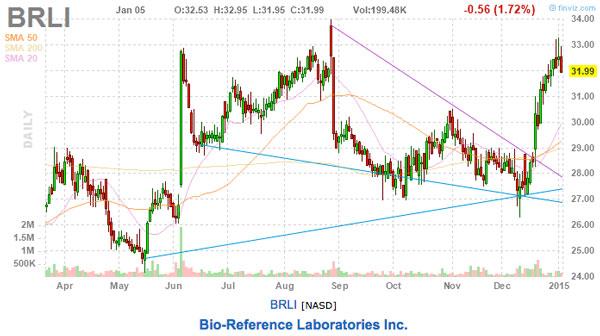 brli stock chart