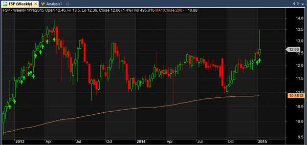 fsp stock chart