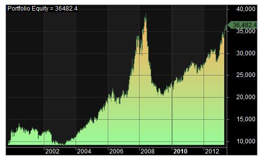 portfolio strategy equity curve