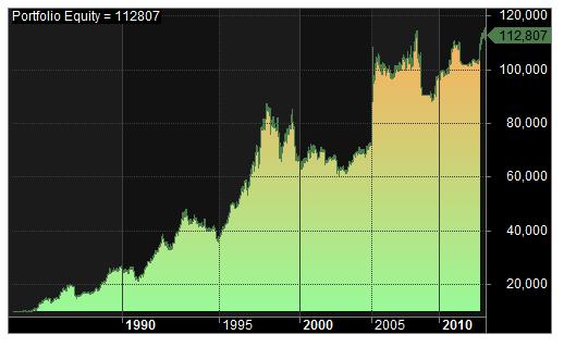 1985 test 4 curve