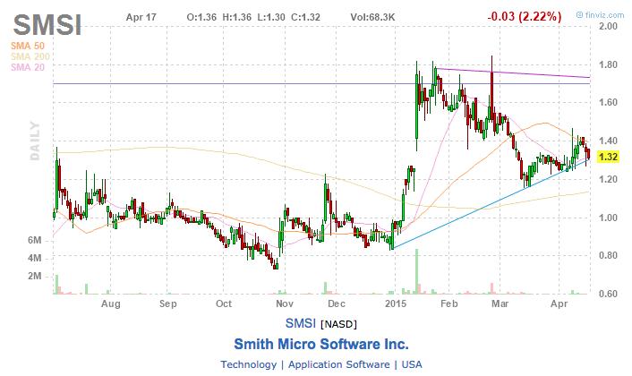 smsi stock chart