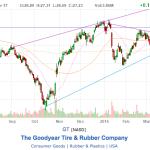 This Week's Stock Picks – 04.19.15