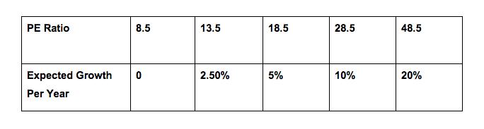 Pe ratios table