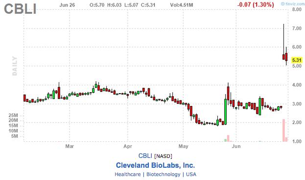 CBLI stock chart
