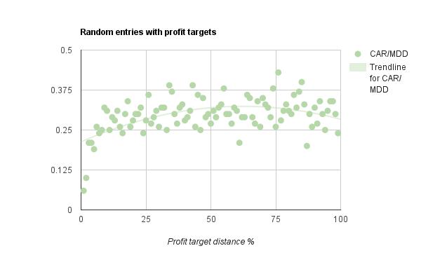 profit targets and random entries
