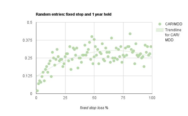fixed stop loss study chart