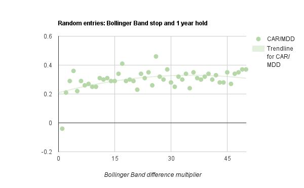 Bollinger Band stop loss
