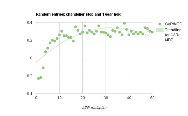 Chandelier stop losses