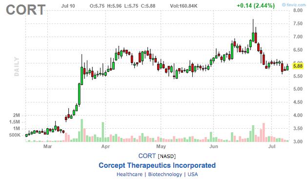 corcept therapeutics stock