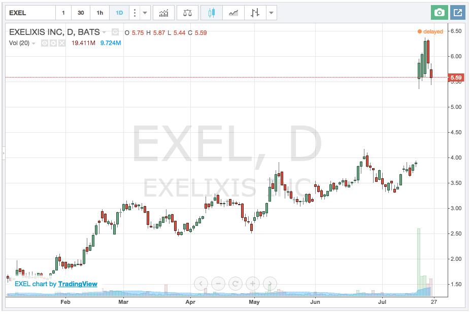 exelixis stock chart