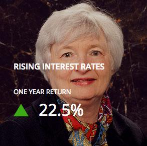 motif investing review rising interest rates motif