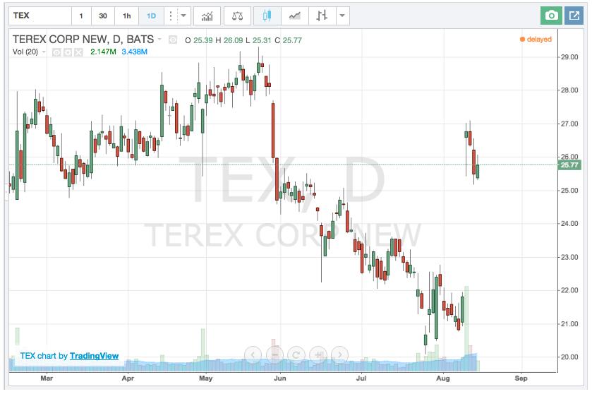 Terex Stock Chart