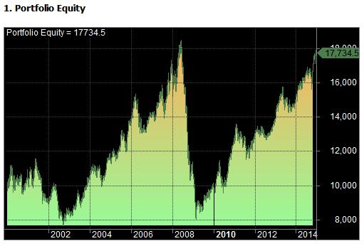 golden cross equity curve