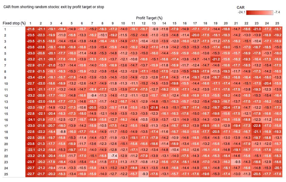 shorting random stocks table of results