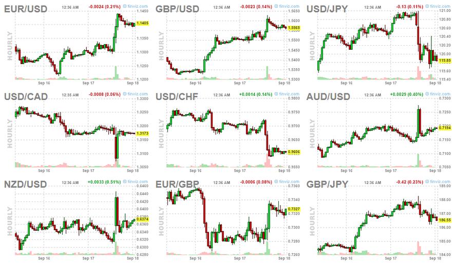 forex markets charts