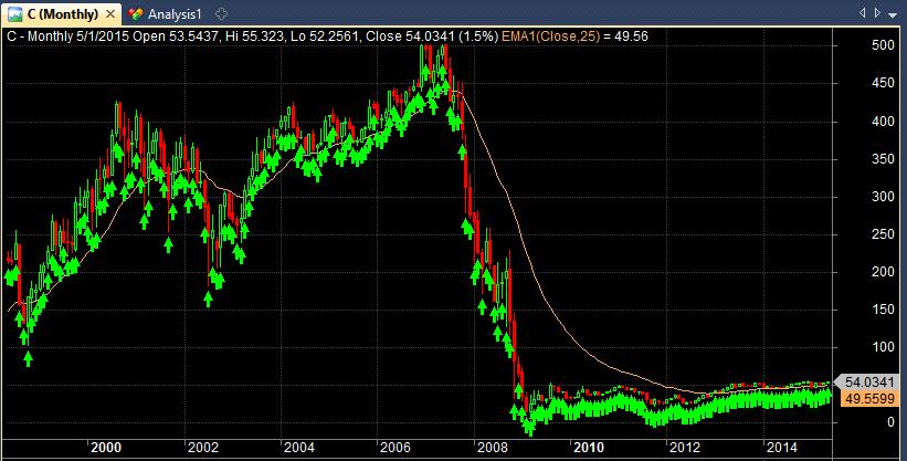 citigroup stock chart