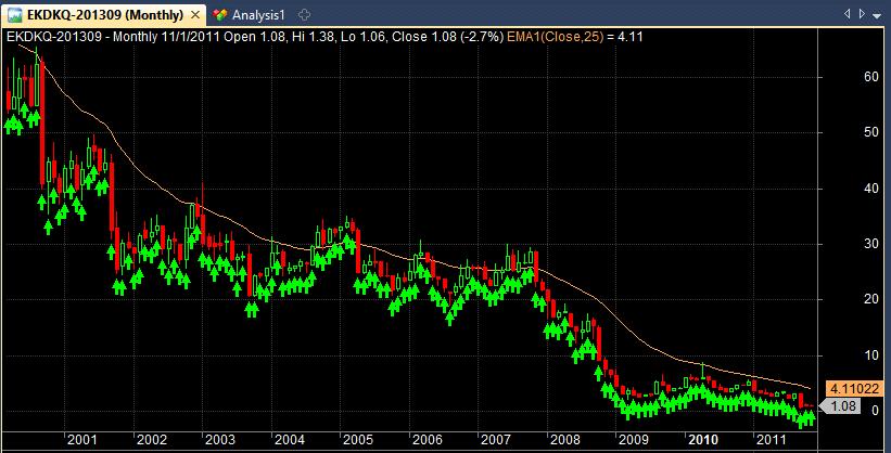 kodak eastman stock chart