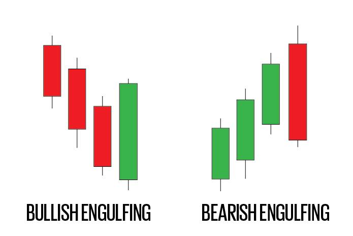 bullish bearish engulfing patterns
