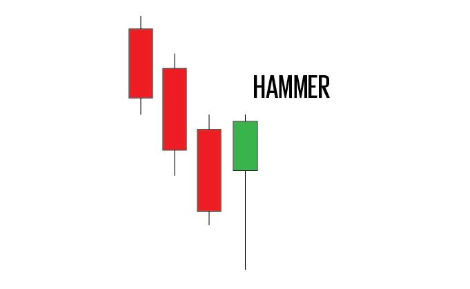 hammer intraday trading pattern