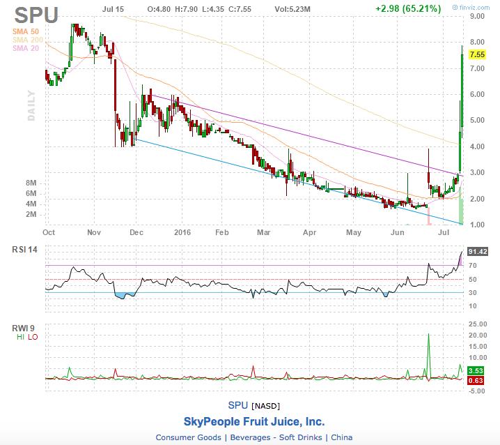 spu stock chart
