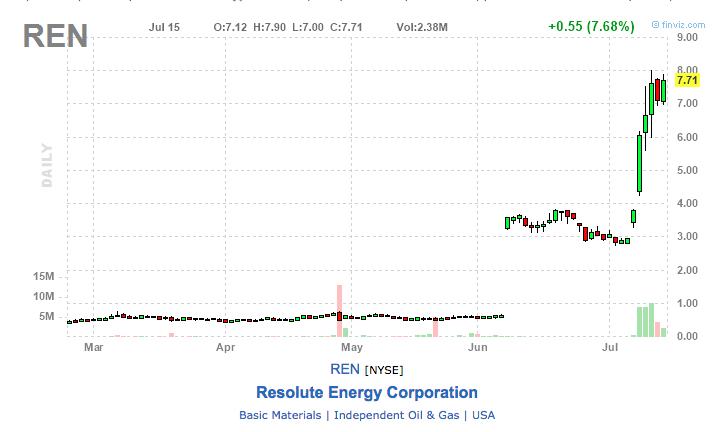 ren stock chart