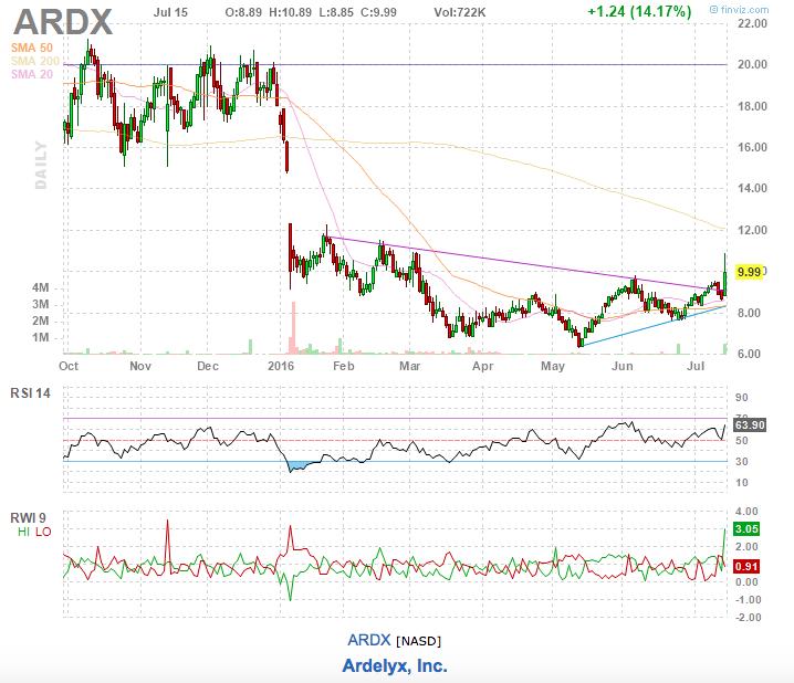 ardx stock chart