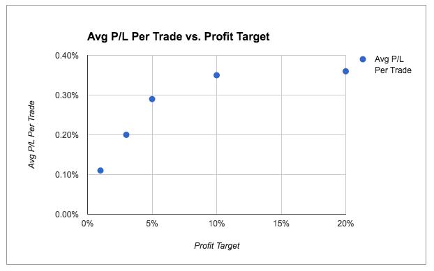 returns by profit target