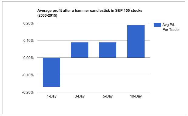 hammer candlestick performance