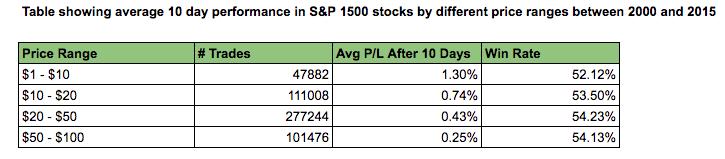 price ranges stock returns