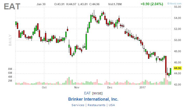 brinker international chart