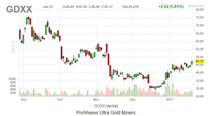 gdxx stock chart etf