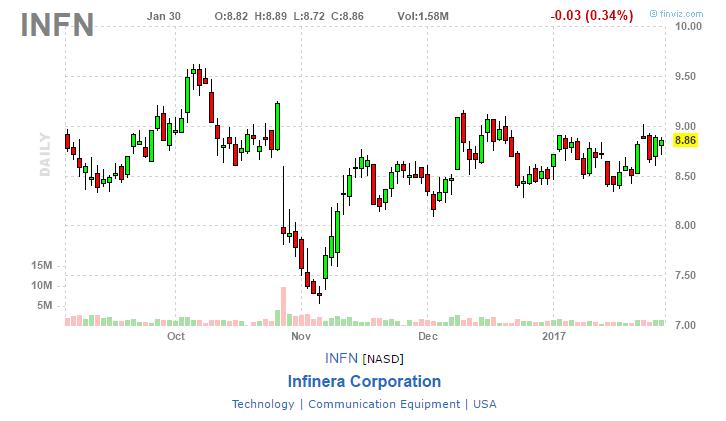 infn stock chart