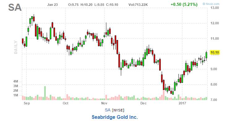 seabridge gold stock chart