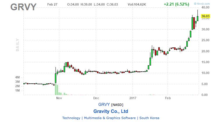 gravity stock chart