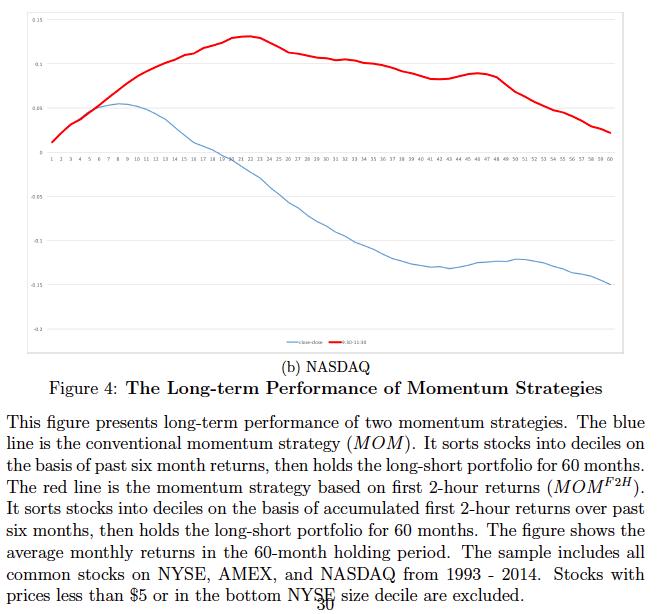 momentum reversal returns