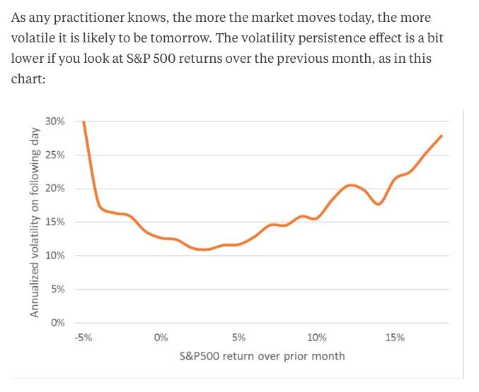 Bloomberg volatility myth