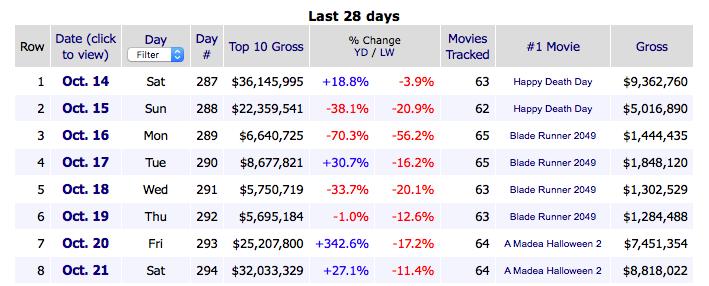 Box office earnings from boxofficemojo.com