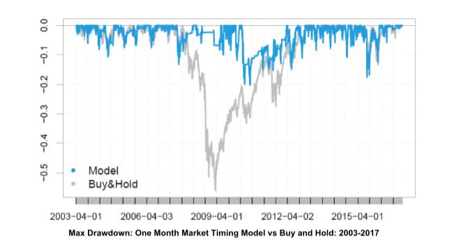 Blair Hull market timing model drawdowns