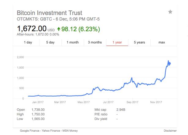 GBTC stock chart via Yahoo