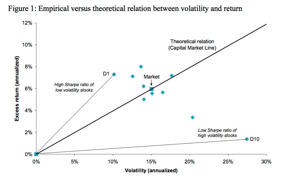 Low volatility effect Blitz