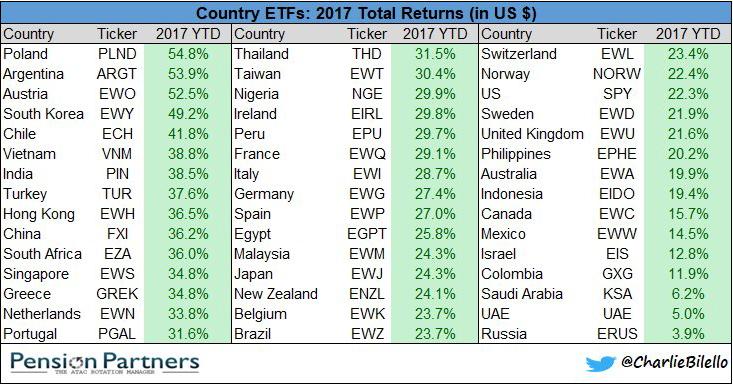 global etf performance