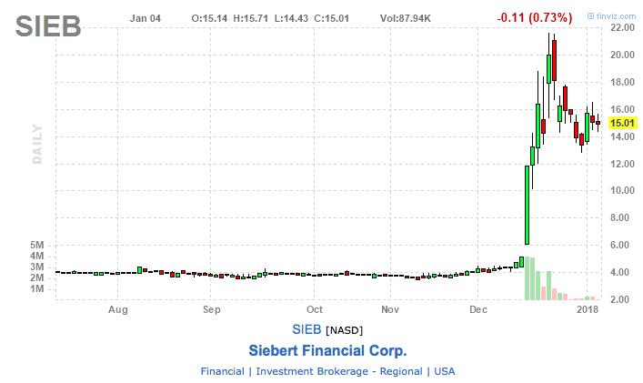siebert financial corp chart blockchain