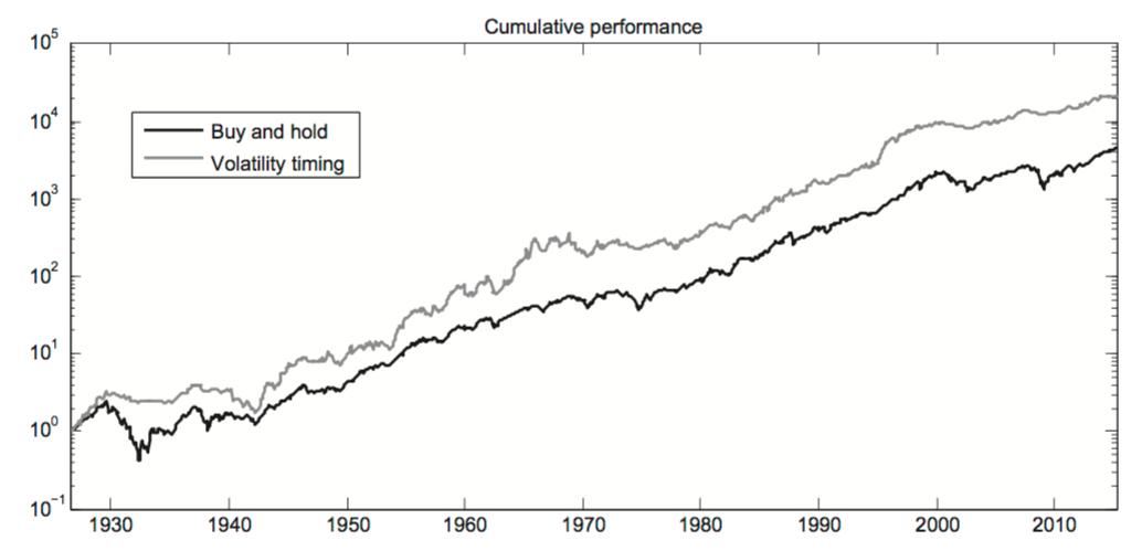 managing volatility portfolios