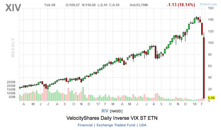 xiv stock chart