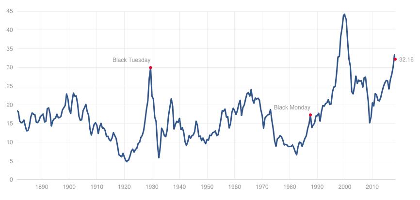 Shiller CAPE chart
